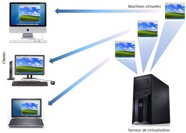 schema-virtualisation-poste-travail