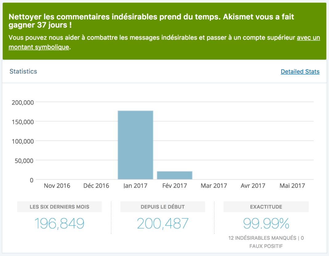 statistiques-akismet-anti-spam-wordpress
