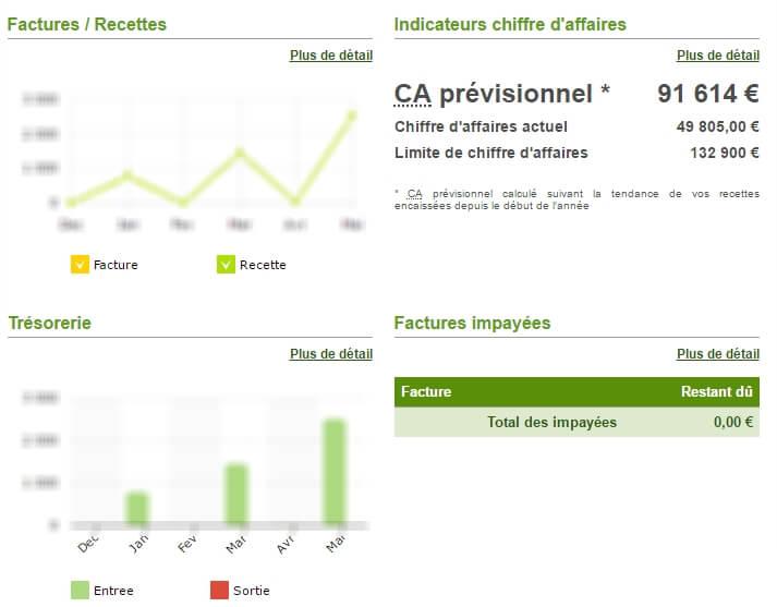 tableau-bord-financier-auto-entrepreneur-myae-fr