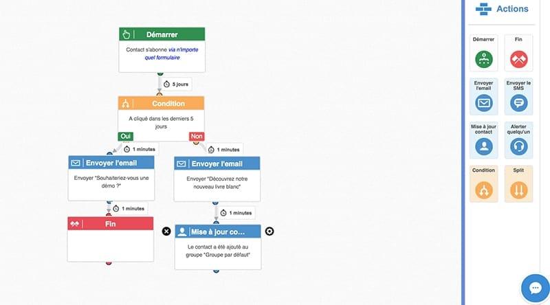 workflow marketing automation activetrail