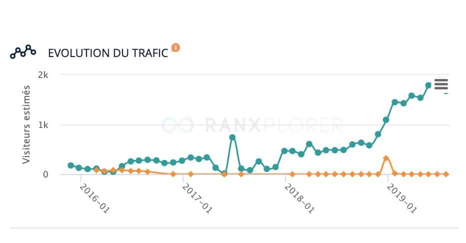 résultats seo freelancerepublik