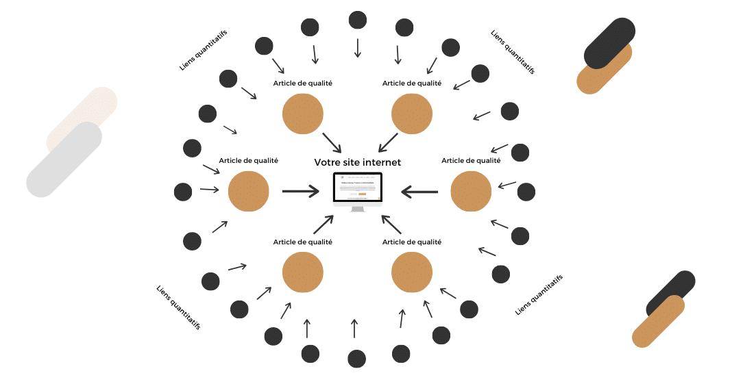 Schéma netlinking seo