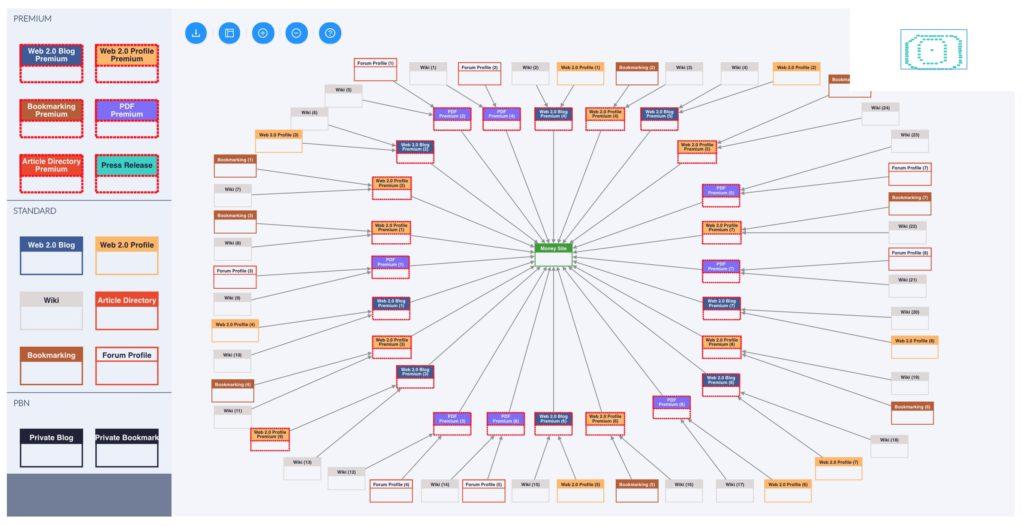 diagramme complexe RankerX